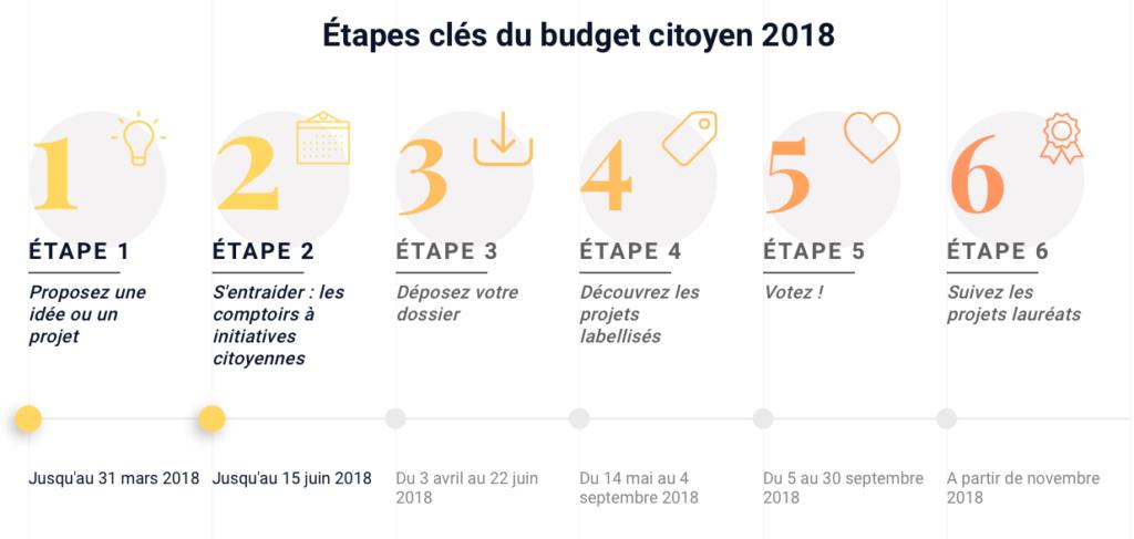 Budget citoyen Pas-de-Calais